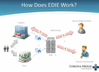 edie-healthinfo-exchange