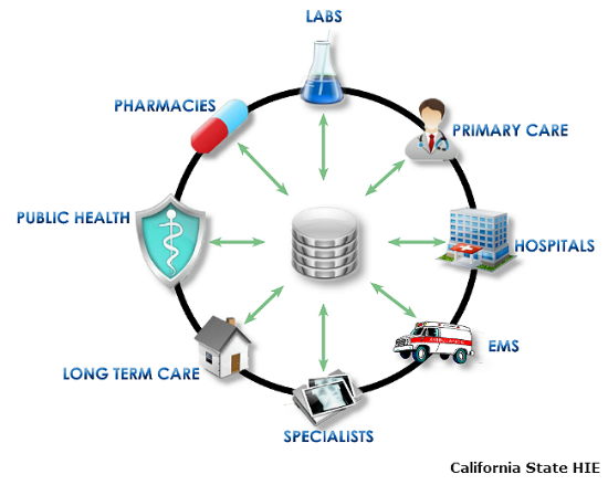health-information-exchange-graphic