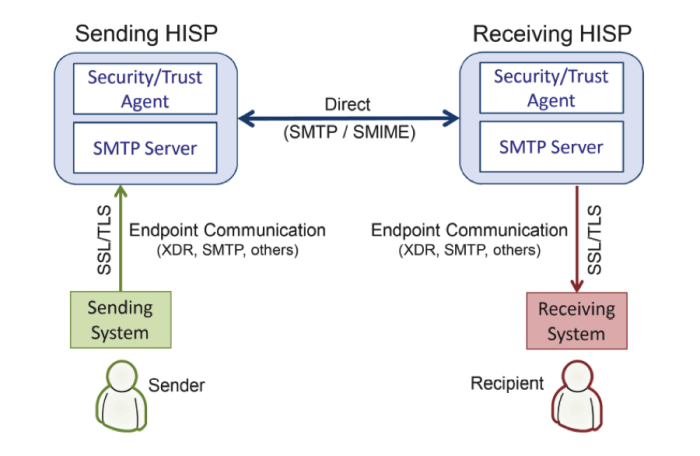 direct secure messaging flow