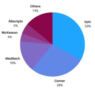 EHR market share