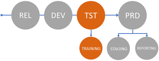 training environment configuration
